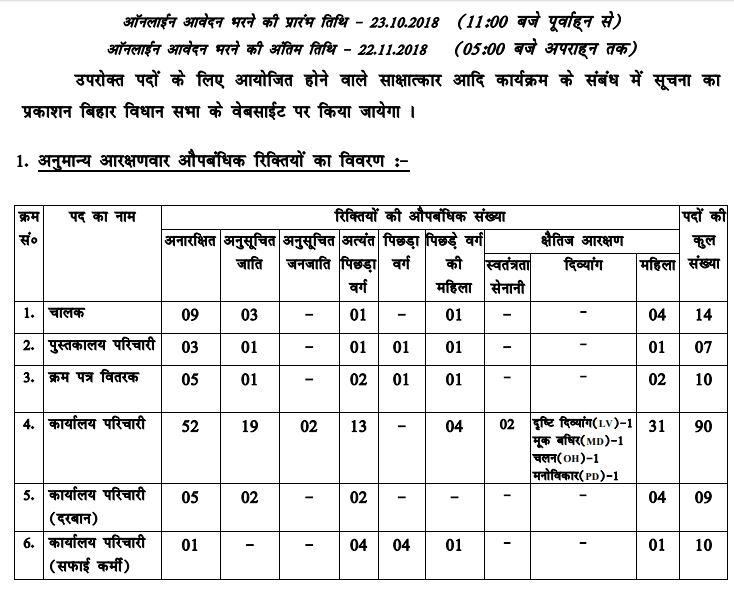 Bihar Vidhan Sabha Recruitment