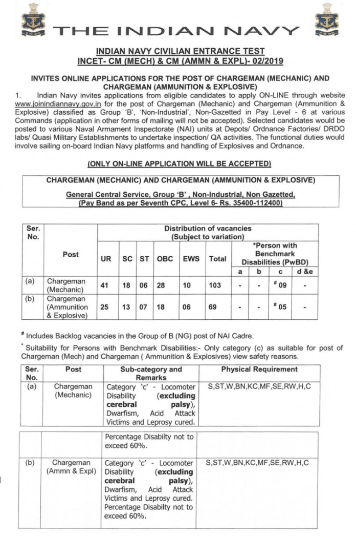 Indian Navy Chargeman Recruitment