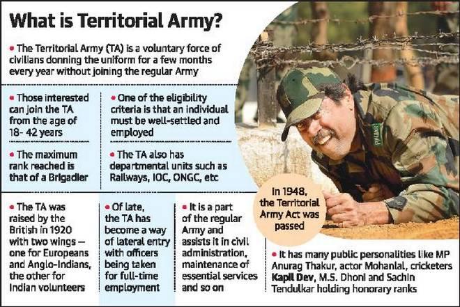 Territorial Army Bharti