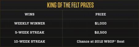 Bodog King of the felt streaks