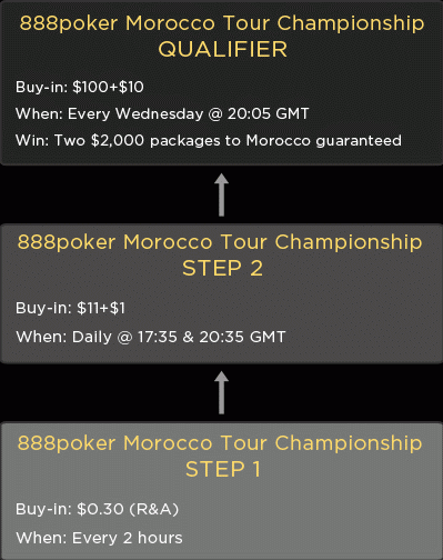 888 Poker Moroccan Magic Satellite Path