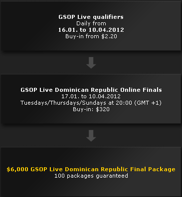 bwin GSOP Satellite Path
