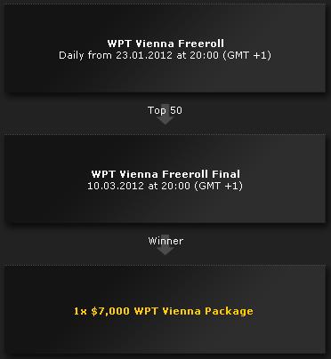 bwin WPT Vienna Freeroll Path