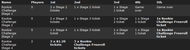 bwin Rookie Challenge SNG Path