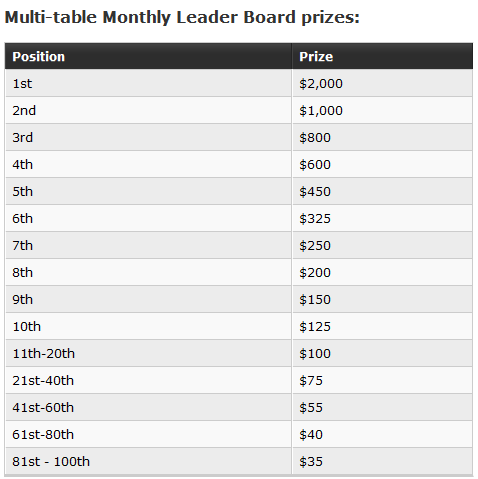 Party Poker Monthly MTT Leader Boards