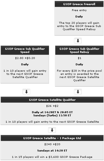 GSOP Live Greece Qualifying Path