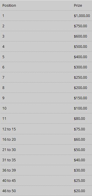Poker Heaven $6K May 2011 Rake Race Prizes