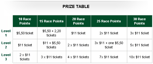 RedKings Point Per Day Race 20 Prizes