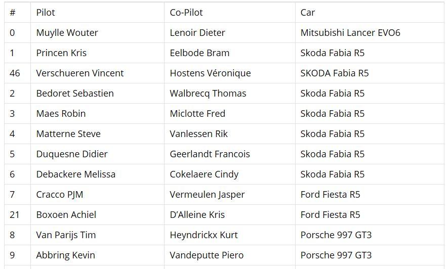Genummerde deelnemerslijst 45ste TAC Rally