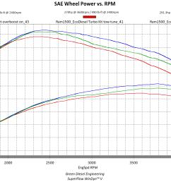 new gde turbo kit power curves gde full load curve final v5 [ 1928 x 1086 Pixel ]