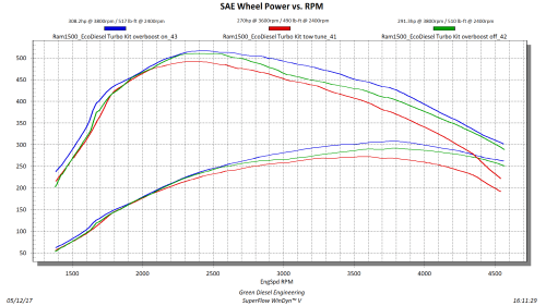 small resolution of new gde turbo kit power curves gde full load curve final v5