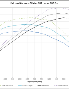 Click image for larger version name full load curves oem vs hot eco also gde ram diesel power torque rh