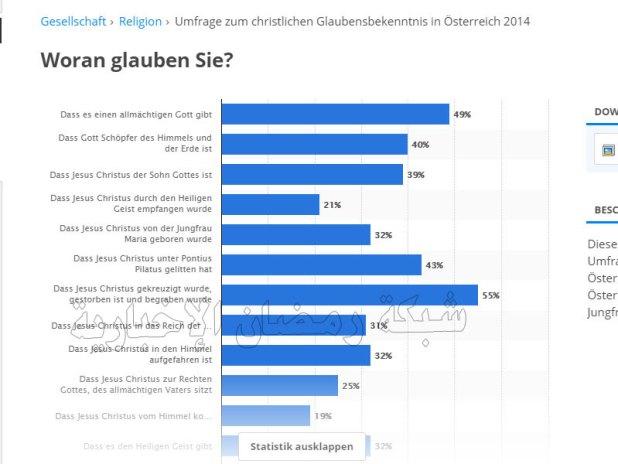 Statistik-Austria