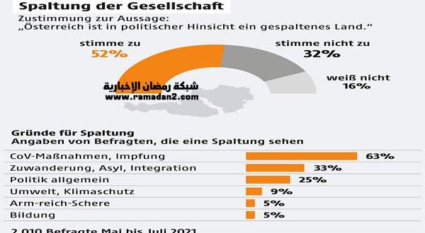 فيروس كورونا يقسم النمساويين أكثر من اللأجئين