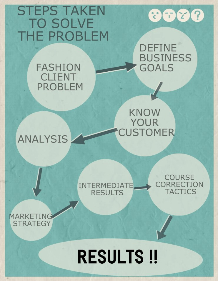 MARKETING PLAN FOR FASHION BUSINESS CLIENT