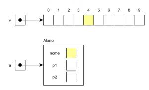 Estruturas homogêneas vs heterogêneas.
