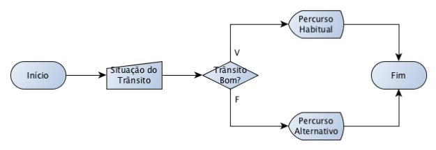 Resolução do Exercício 1 dos Algoritmos da Maria