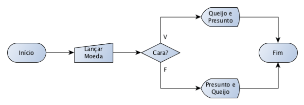 Resolução do Exercício 3 dos Algoritmos da Maria