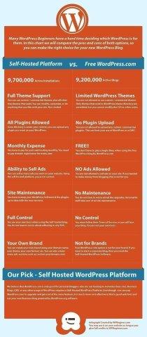 Comparativa WordPress.org vs WordPress.com