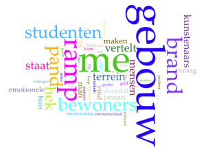 Brandalaram by Iris Haverkort Wordcloud