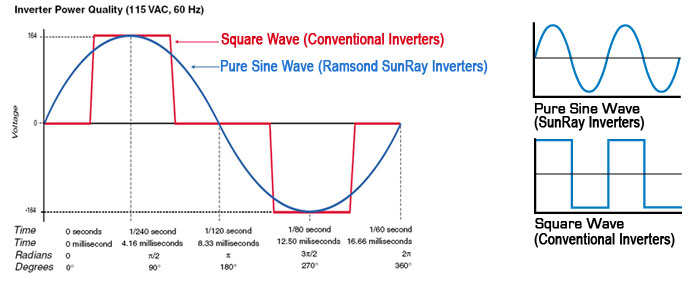 Sine Wave Square Wave And Modified Sine Wave Diagram