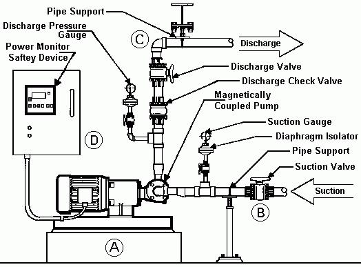 Centrifugal Pump Suction Piping.Centrifugal Pump Piping