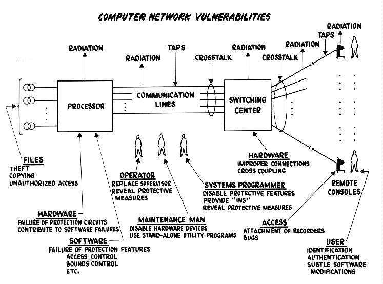 Security Controls For Computer Systems Report Of Defense