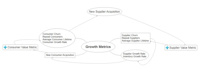 network effects growth model metrics