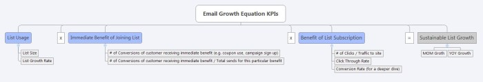 email-growth-equation-kpis