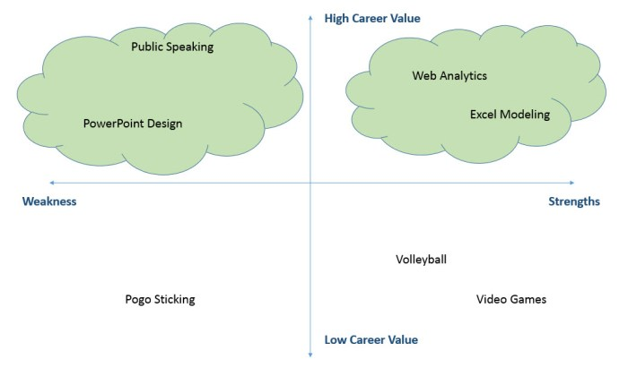 growth hack human capital - personal growth lever matrix