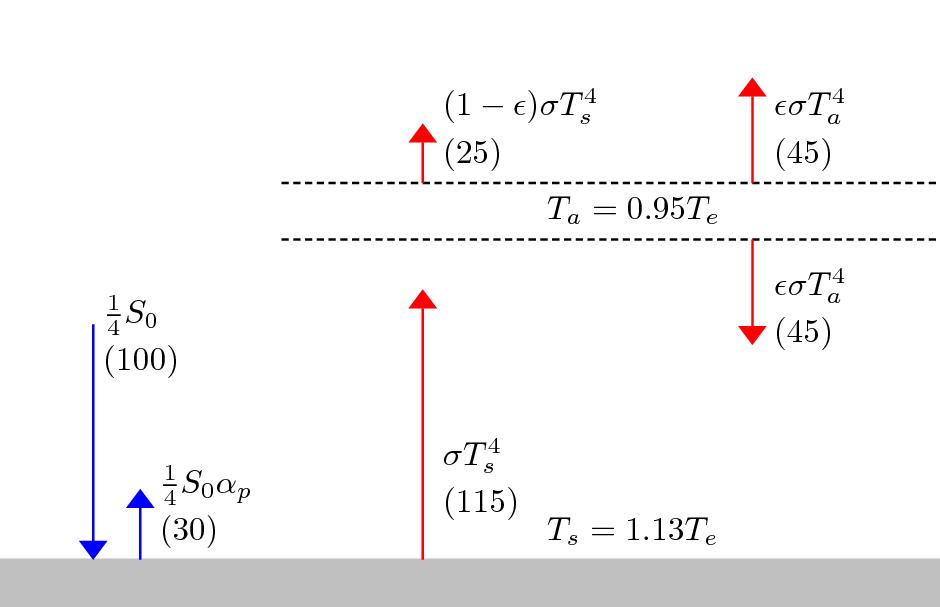 randform » Blog Archive » simple greenhouse gas models