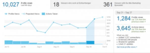 1 LinkedIn Statistics 21-27 Sept 2015 Cristian Randieri