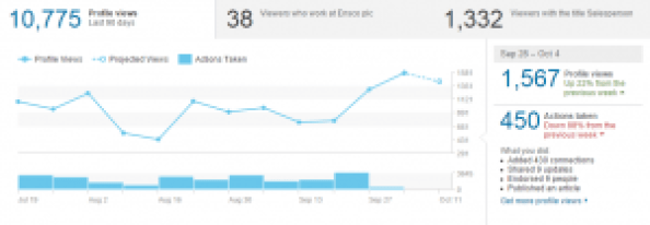 2 LinkedIn Statistics 28-04 Oct 2015 Cristian Randieri