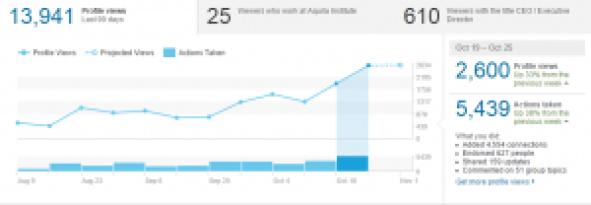 5 LinkedIn Statistics 19-25 Oct 2015 Cristian Randieri