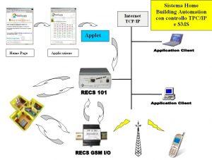 Fig. 10 - Esempio di una possibile integrazione di RECS 101 con RECS GSM I/O in un sistema domotico