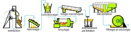schéma extraction cuivre.jpg