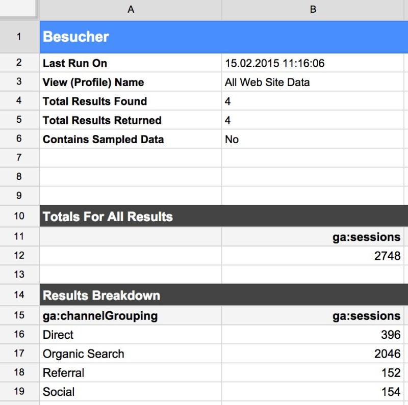 Der Bericht gibt die Daten ähnlich wie in Google Analytics aus (Bild: Screenshot Google Tabellen).