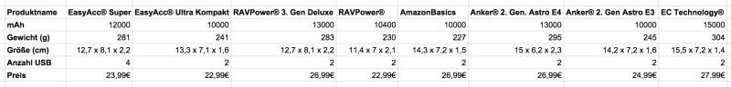 Vergleich externe Akkus für Smartphones - Preise von Amazon (Bild: Copyright Benjamin Blessing).