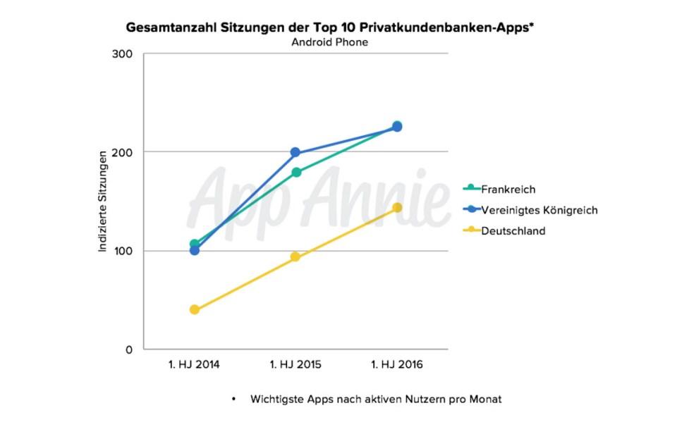 Nutzung von Banking-Apps in Deutschland