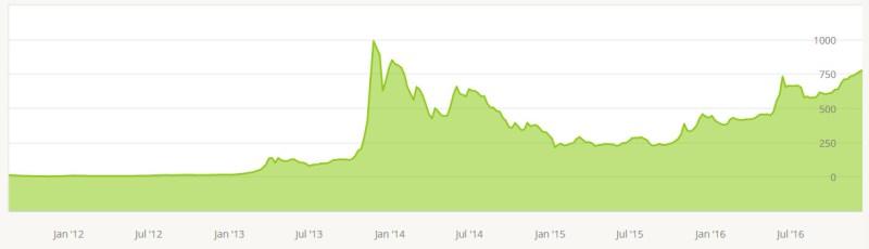 Bitcoin Kurs zum Dollar