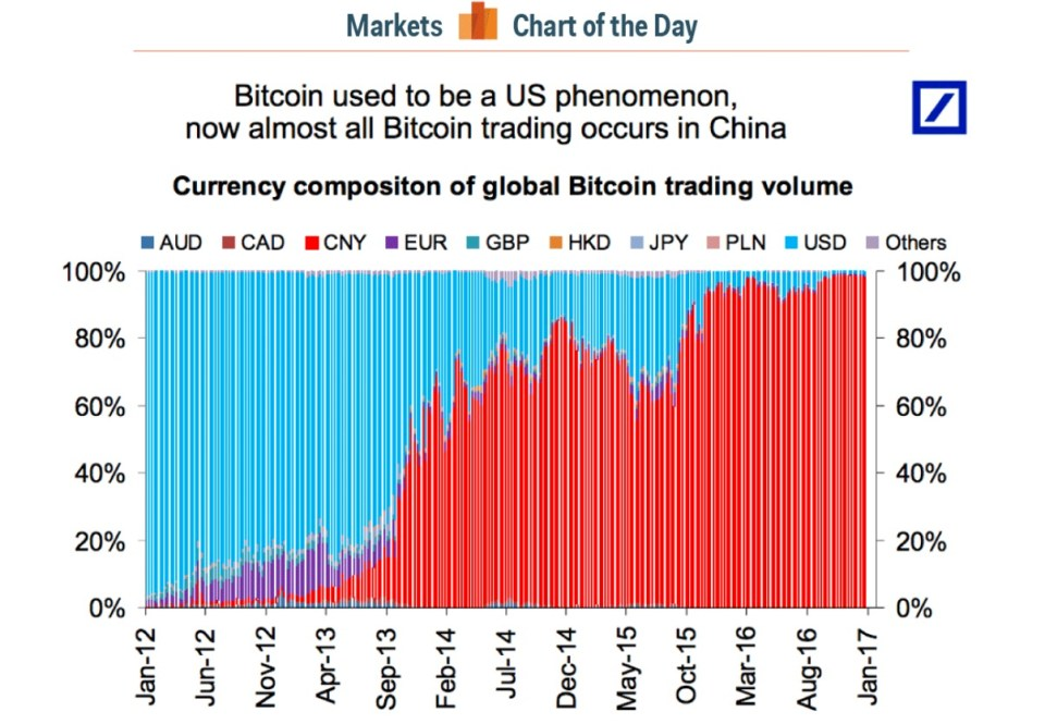 China dominiert Bitcoin Handel