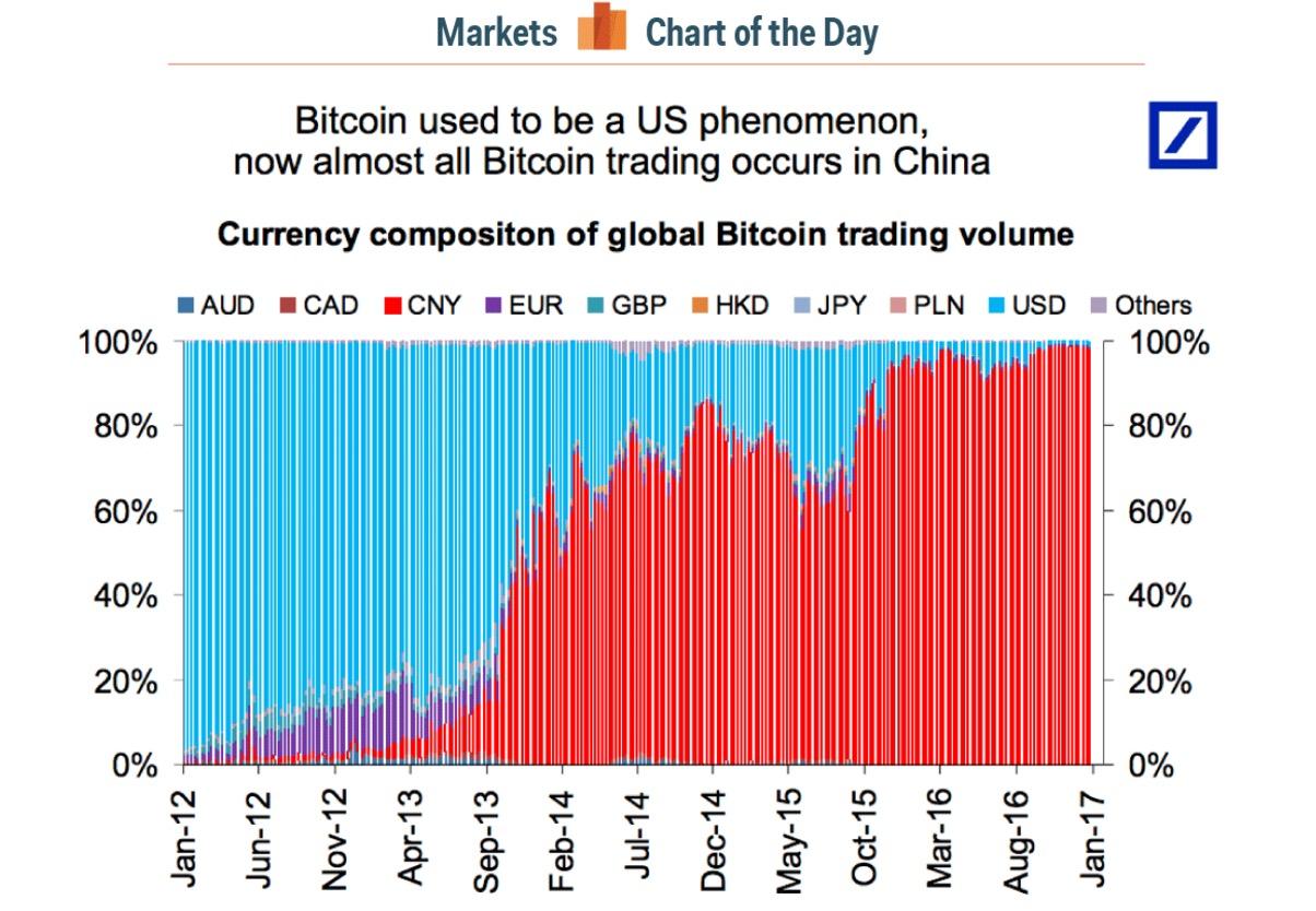 5000 euro bitcoin-investition bitcoin steigt am ersten tag des futures-handels stark an