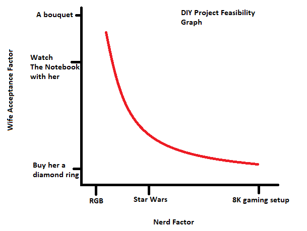 DIY Project Feasibility Graph