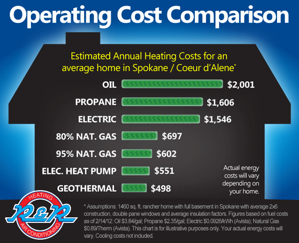 Heating Operating Cost Comparison R Amp R Heating And Air