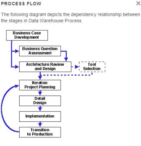 data warehouse applicatie management ict  ict webinar project management  ict
