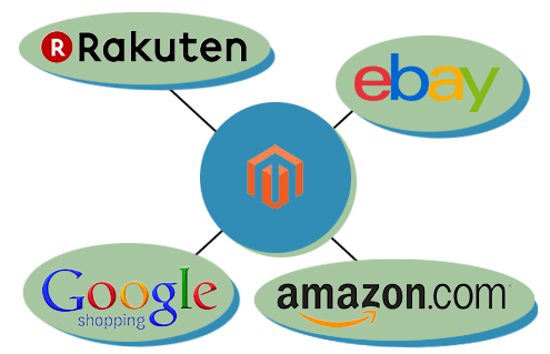 Magento Multichannel Selling