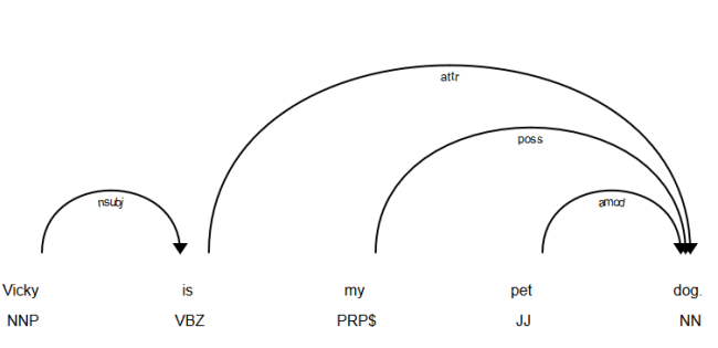 Another Dependency Tree Example