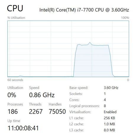 Task Manager: CPU Utilization (pest)