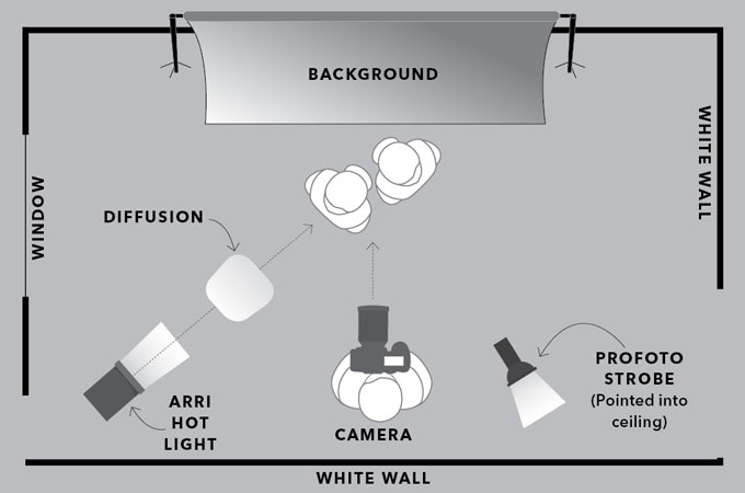 Lighting Diagram Profoto