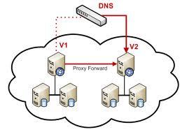 Konfigurasi DNS Server di Debian 5.0